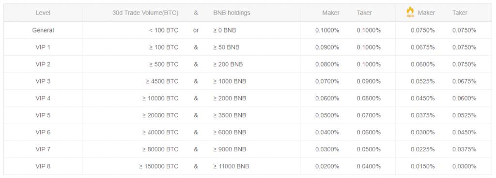 binance-vip-trading-fee-