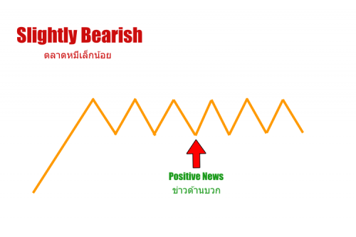 ตลาดหมีเล็กน้อย