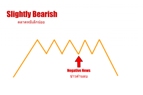 slightly bearish คือ
